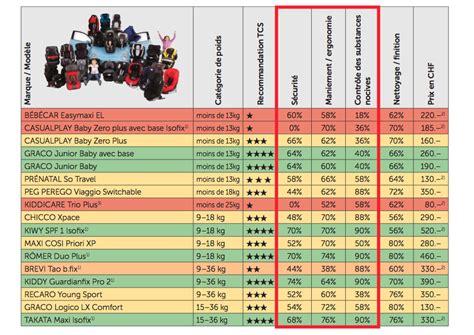 crash test siege auto 2014 choisir un siège auto c 39 est pas si compliqué vie de