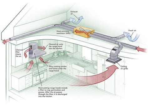 kitchen exhaust system design kitchen ventilation system design how to provide makeup 8282