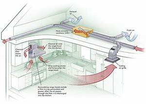 Kitchen Ventilation System Design How To Provide Makeup Air For Range Hoods Greenbuildingadvisor