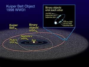 The Orbit of 1998 WW31 in the Kuiper Belt
