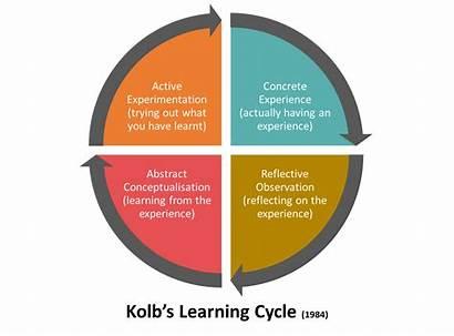 Cycle Learning Kolb 1984 Kolbs Effective Inspiring
