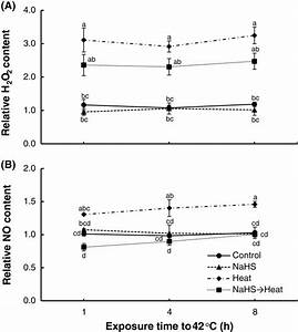Effect Of H2s Donor Nahs  100  U03bcm  On Hydrogen Peroxide  H2o2   A  And