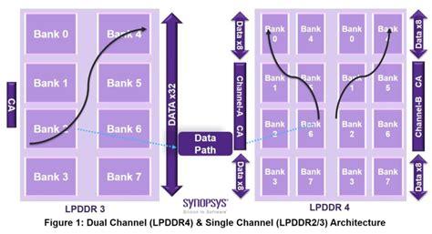 lpddr    faster  reduces power consumption