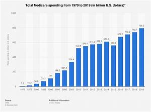 Marketing Budget Xls Medicare Spending Total 1970 2015 Statistic