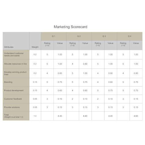 marketing scorecard competitive analysis