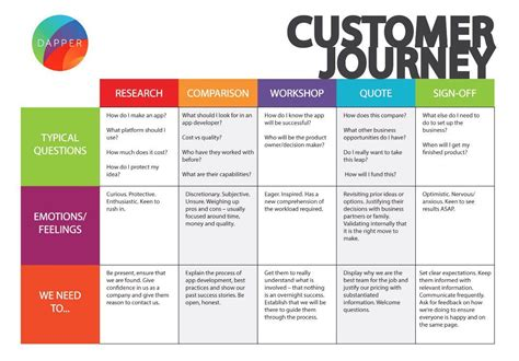 user journey mapping examples  ux pros