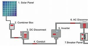 Basic Home Wiring Diagram Solar