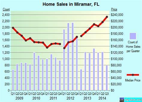 Image Gallery Miramar Florida