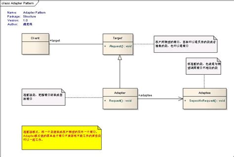 adapter pattern  net  adapter