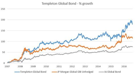 Templeton Global Bond  Still Positive On Emerging Markets. Can You Convert A Roth Ira To A Traditional Ira. Photography Classes Greensboro Nc. Interactive Data Visualization Software. Cascade Recycling Center Bob Biggest Loser. Best Private Business Schools. Plain Business Card Template. Jeep Wrangler Gear Ratio Usc Accounting Major. Dmitri Mendeleev Early Life Moving To Norway