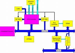 Block Diagram Of Atm Adapter Board
