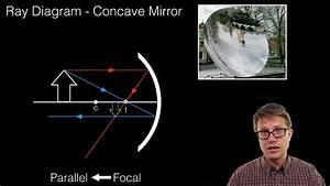 Ray Diagrams - Mirrors