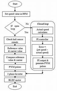 Flowchart For Speed Control Of Bldc Motor Drive
