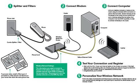Verizon Dsl Wiring Basic by Router Installieren