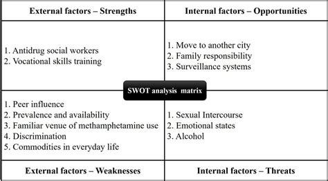 strengths weaknesses opportunities  threats swot