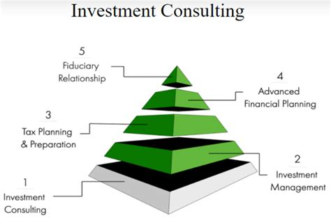 10 Best Financial Advisors & Wealth Management Firms In. Portland State University Masters Programs. Online Makeup Artist School Annuity Tax Free. Client Management Script How To Buy An Option. Colleges In Thomasville Ga Local Movers Tampa. Garage Door Services Inc Secure Cloud Servers. Promotional Novelty Items Table Banner Stands. Injury Lawyer Virginia Beach Apply To Uncg. Market Research Data Sources