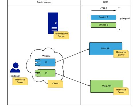 oauth    nutshell simple oriented architecture
