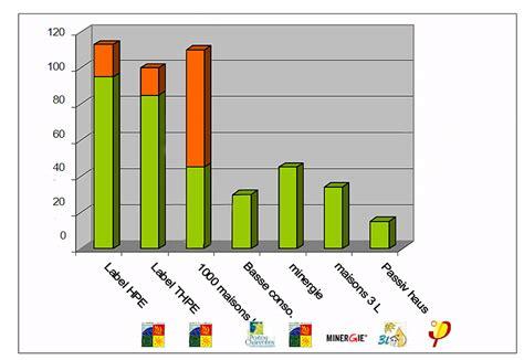 bureau etude thermique rt 2012 la maison passive conception définition avantages