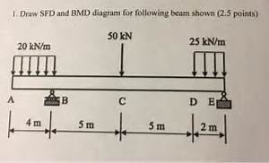 Solved  Draw Sfd And Bmd Diagram For Following Beam Shown