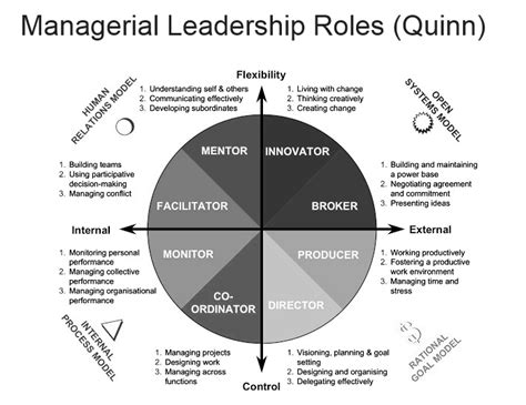 managerial leadership roles quinn comindwork weekly