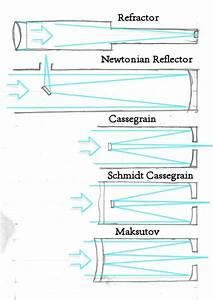 The main types of telescopes