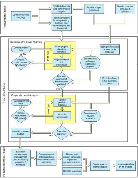 practice project portfolio management processes