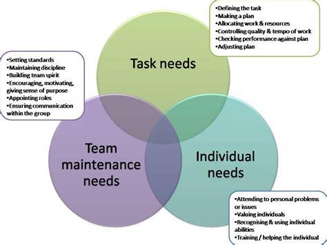 action centerd leadership