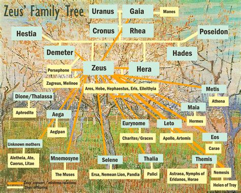 zeus offspring tree greek goods family tree template