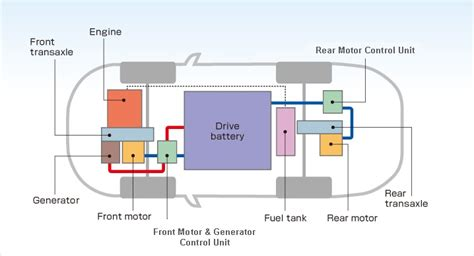 Electric Vehicle Technology by Phev Technology Library Innovation Mitsubishi Motors