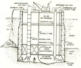 Sinking Caisson by Caissons 171 Geotechnical Engineering 101 And More