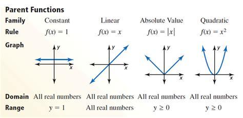 Algebra Ii Vocabulary  Mx Epstein