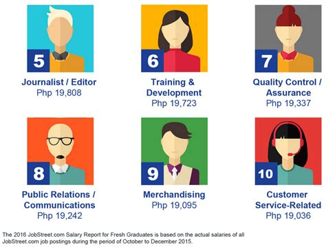 highest paying jobs   philippines  fresh grads