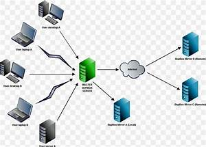 Computer Network Diagram Backup Software  Png  984x706px