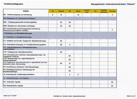 Nachfolgend finden sich einige beispiele an hebeln des strategischen einkaufs. Rahmenvertrag Muster Einkauf
