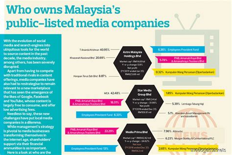 When searching for a list of companies in malaysia, it is always better to go with the trusted sources. Who owns Malaysia's public-listed media companies   The ...