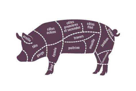 cuisiner le cochon planche de découpe du porc tout est bon dans le