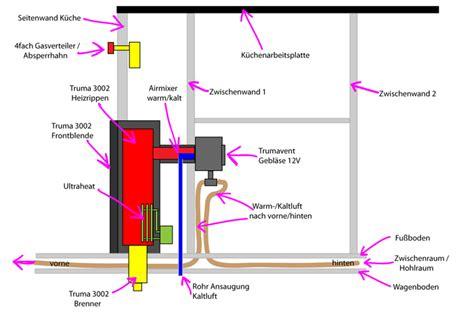 wohnwagen heizung gas cing gasheizung innenraum klimaanlage und heizung