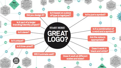 logo design tips 5 essential tips in logo design fresh design studio