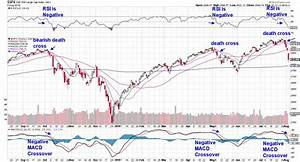 Momentum Shift Death Cross Is Pointing To More Downside