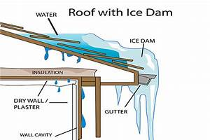 Roof And Gutter Deicing Cable Solutions That Prevent