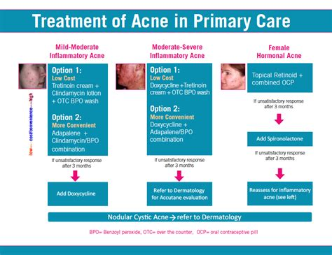moderate acne treatment nyc advanced dermatology