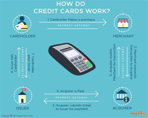 How Do Credit Cards Work?  Gifographic For Kids Mocomi
