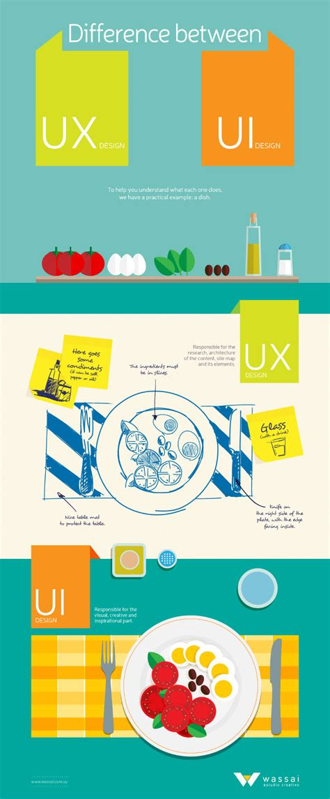 5 Ridiculously Common Misconceptions About Ux — Sitepoint