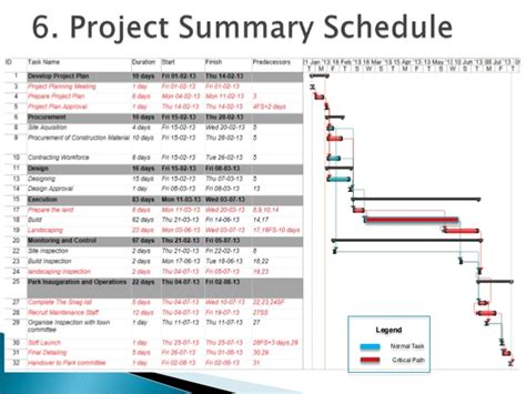 Project Management Sle by Top 28 Landscaping Project Cost Creating A Project
