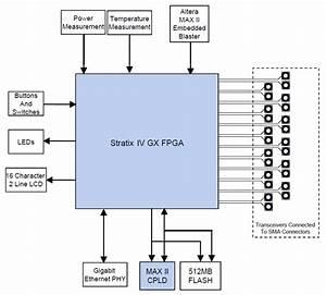 Altera Transceiver Signal Integrity Kit  Stratix Iv Gx