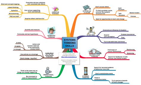 atul gawande  systems thinking satpalparmars weblog