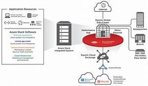 Delivering The Value Of Microsoft Azure Stack Hybrid Cloud