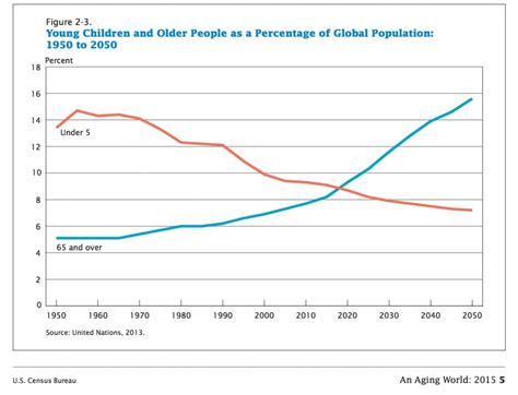 older population  future housing  st paul