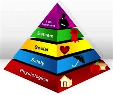 atteindre le sommet avec la pyramide de maslow