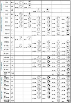 6 20r Receptacle Wiring Diagram Free Picture by Nema Twist Lock Chart Search Work Solutions